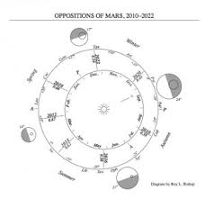 The cycle of close and far Martian oppositions   Astronomy ...