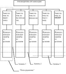 Реферат Типовая организационная структура предприятия и её  Типовая организационная структура предприятия и её совершенствование в современных условиях