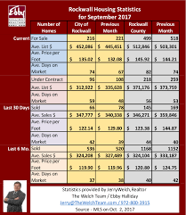 sept 2018 stats png ebby halliday