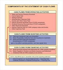 cash flow statement indirect method in excel uca cash flow excel template 3 statement model forecast teletienda