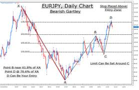 Learn Forex: The 77 Year Old Chart Pattern That Traders Still Love