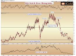 Gold Miners A Historic Revaluation Will Occur Gold Eagle