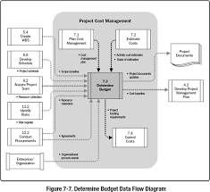 7 3 Determine Budget A Guide To The Project Management