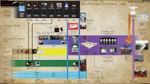 Chauncey 1 31 2017 Revelation Chart Covenant Youtube