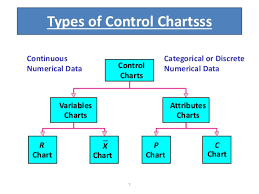 Types Of Control Charts In Tqm Control Chart