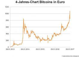 Chart Bitcoin Euro Forex Trading