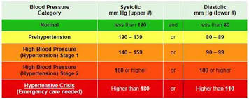 Stages Of Hypertension Chart Know Your Numbers February Is Heart Health Awareness Month