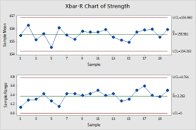 X And R Chart Examples Overview For Xbar R Chart Minitab