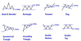 Chart Analysis Patterns Chart Patterns Hamilton Fx
