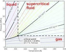 Co2 Phase Chart Density Of Co2 Sada Margarethaydon Com