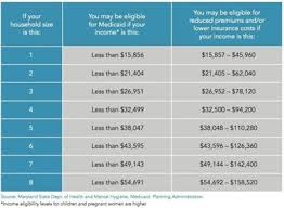 Affordable Care Act Income Chart Health Exchange Counting Down To Oct 1 Kent County