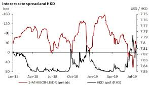 Libor Rate Chart Chart Of The Week Hibor And Usd Hkd Will Remain Stable