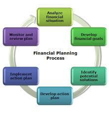 Comprehensive Financial Planning Commencefp Com