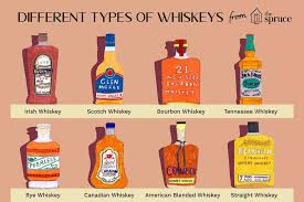 American Spirit Flavor Chart Your Complete Guide To Whiskey Styles