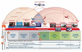 Air Operations Center Organizational Chart United States Army Futures Command Wikipedia