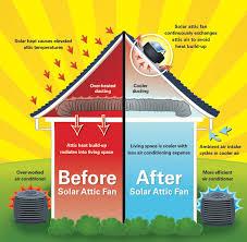 solar attic fan summer