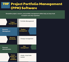 How To Select The Best Project Portfolio Management Ppm