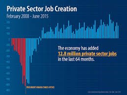 Obama Job Creation Chart Worse Job Report In Six Years A Horrible 38 000 Jobs
