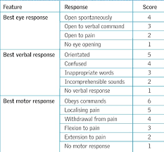 Gcs Scale Chart The Glasgow Coma Scale And Other Neurological Observations