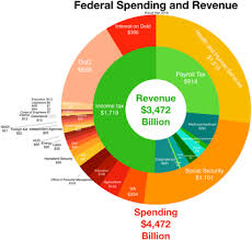 2015 Us Budget Pie Chart United States Federal Budget Wikipedia