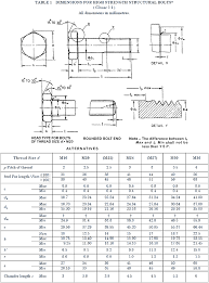 Din 933 Weight Chart High Tensile Nut Bolt Manufacturers In India High Strength