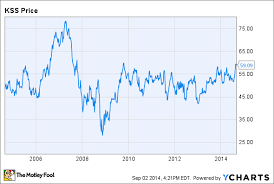 3 Reasons Kohls Stock Could Rise The Motley Fool