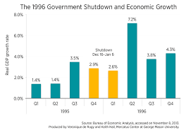 Charts 1995 Gdp Growth And Payroll Changes During The 1996 Government