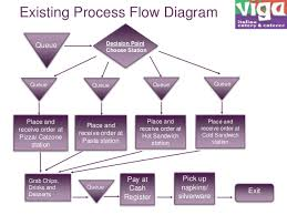 optimizing food ordering and serving process at a restaurant optimizing food ordering and serving process at a restaurant restaurant service process flow chart