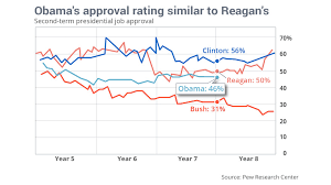 Barack Obama Is Almost As Popular As Ronald Reagan Marketwatch