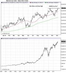 Chart Bolsa Chart Gazing The Big Picture