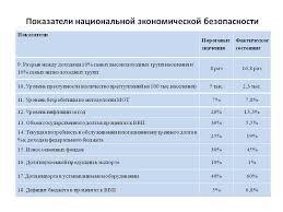 Курсовая работа Экономическая безопасность России ru Критерии экономической безопасности россии реферат