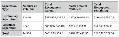 24 Surprising Army Med Board Pay Chart