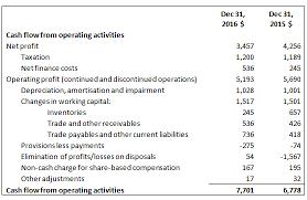 Cash Flow Statement Operating Activities Cfa Level 1