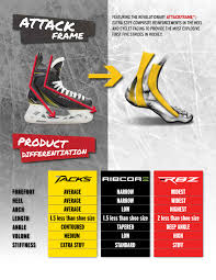 Tacks Vs Ribcor Vs Rbz The Following Skate Differentiation