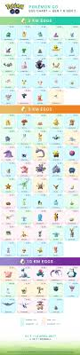 Pokemon Go Egg Chart Gen1 2 Pokemon Pokemon Eggs Pokemon