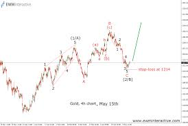 Gold Elliott Wave Charts Gold Surges Save The Useless Explanations Ewm Interactive