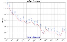 Kitco Spot Zinc Historical Charts And Graphs Zinc Charts