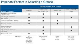 Polyalphaolefin Compatibility Chart Keys For Proper Grease Selection