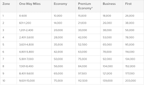 Qantas Airways Frequent Flyer Loyalty Program Review 2019