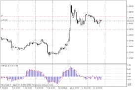 Indicators Cmf Indicator Chaikin Money Flow Trend