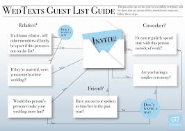 Wedding Guest List Flow Chart How To Create A Wedding Guest List Step By Step Guide