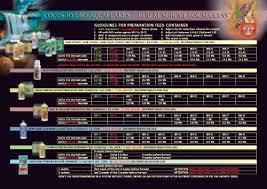 garden aqua flakes feeding chart pdf