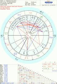 Ed Sheeran Tara Greene Tarot Reader Astrology Psychic