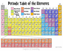 The Periodic Table - Layers of Learning