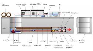 microtunneling. was developed by the japanese, and a few years later, one germans. this machine development led to term microtunneling (mt). linkedin