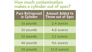 Avoid Mixing Recovered Refrigerants 2012 07 30 Achrnews