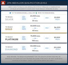 Delta Miles Chart 2016 How To Manufacture Delta Elite Status