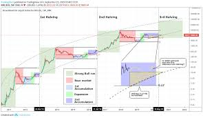 Bitcoin Will The 6000 Gap Be Filled Before The Halving For