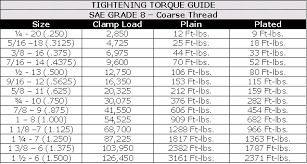 A325 Galvanized Bolt Torque Chart Threaded Fasteners Industrial Wiki Odesie By Tech Transfer