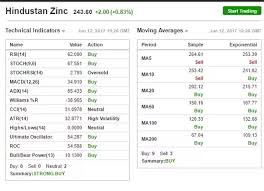 What Is Wrong With Hindustan Zinc Ltd Share Quora